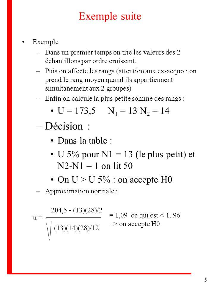5 Exemple suite Exemple –Dans un premier temps on trie les valeurs des 2 échantillons par ordre croissant. –Puis on affecte les rangs (attention aux e