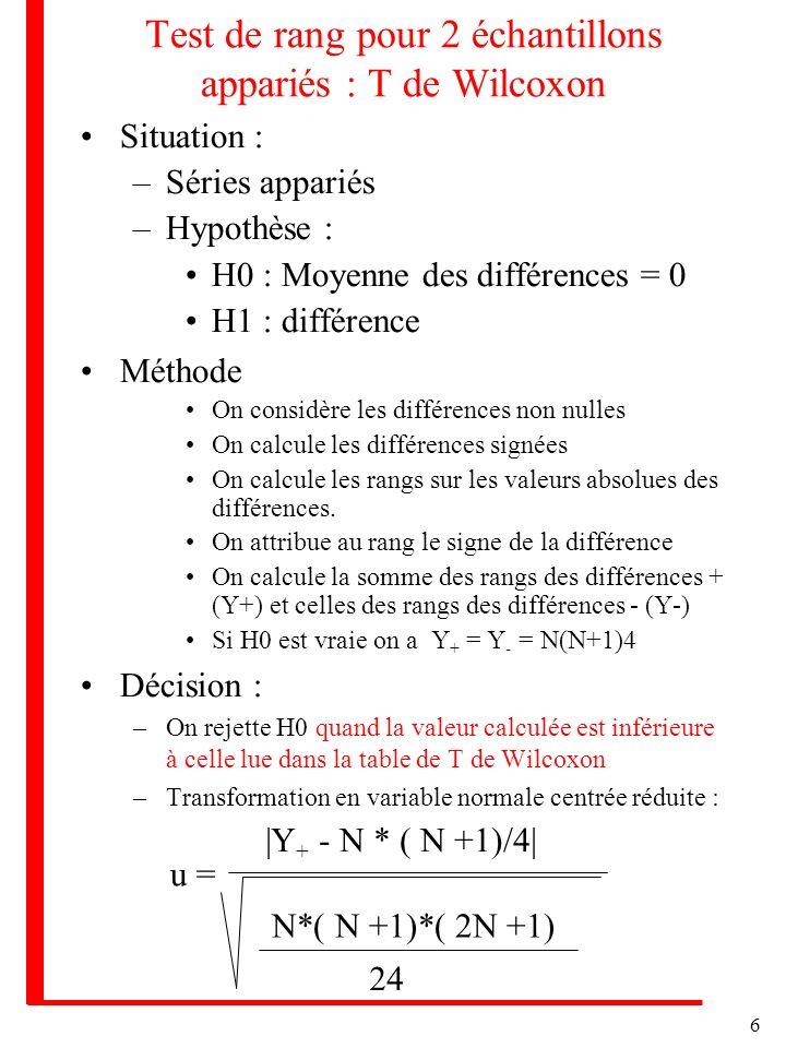 6 Test de rang pour 2 échantillons appariés : T de Wilcoxon Situation : –Séries appariés –Hypothèse : H0 : Moyenne des différences = 0 H1 : différence Méthode On considère les différences non nulles On calcule les différences signées On calcule les rangs sur les valeurs absolues des différences.