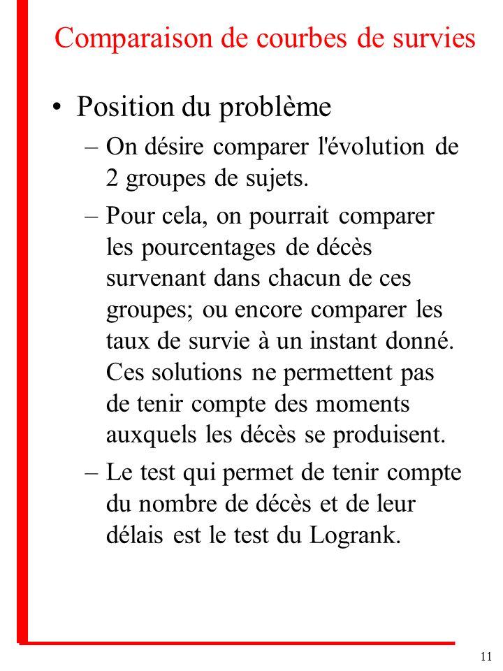 11 Comparaison de courbes de survies Position du problème –On désire comparer l'évolution de 2 groupes de sujets. –Pour cela, on pourrait comparer les