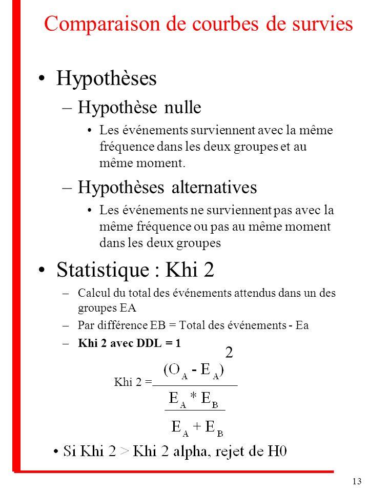 13 Comparaison de courbes de survies Hypothèses –Hypothèse nulle Les événements surviennent avec la même fréquence dans les deux groupes et au même mo