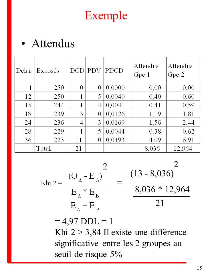 15 Exemple Attendus Khi 2 = 2 = (13 - 8,036) 2 8,036 * 12,964 21 = 4,97 DDL = 1 Khi 2 > 3,84 Il existe une différence significative entre les 2 groupe