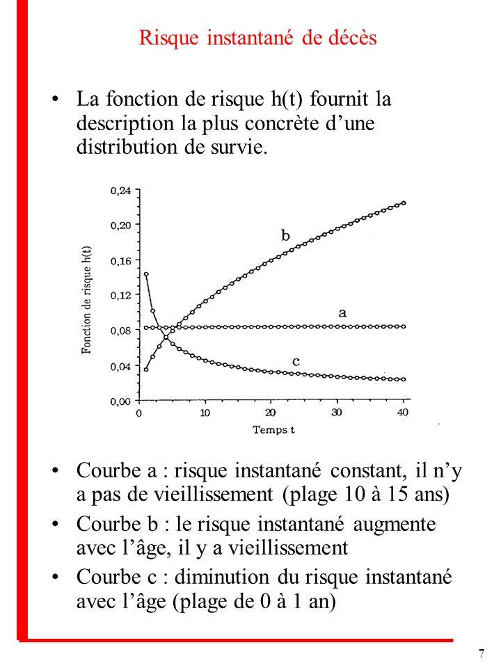 7 Risque instantané de décès La fonction de risque h(t) fournit la description la plus concrète dune distribution de survie. Courbe a : risque instant