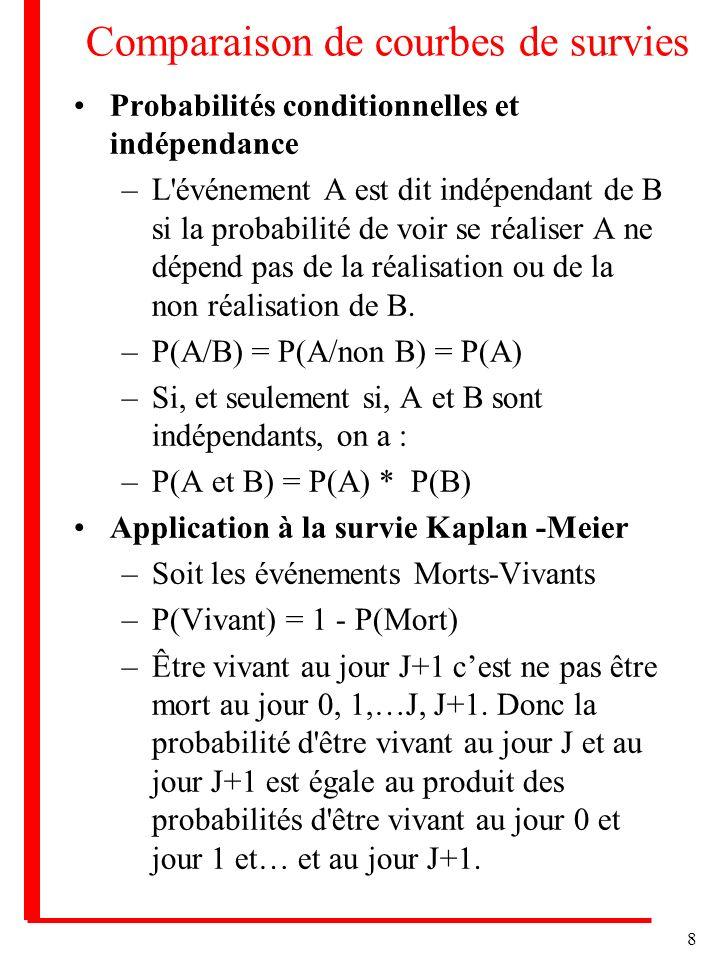 8 Comparaison de courbes de survies Probabilités conditionnelles et indépendance –L'événement A est dit indépendant de B si la probabilité de voir se