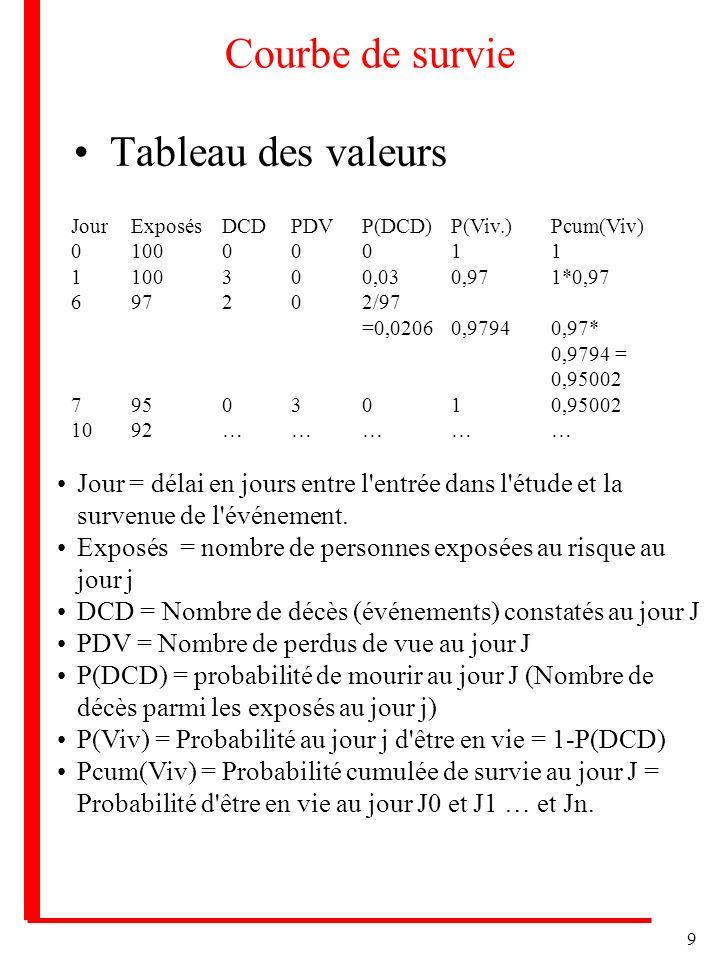 9 Courbe de survie Tableau des valeurs JourExposésDCDPDVP(DCD)P(Viv.)Pcum(Viv) 010000011 1100300,030,971*0,97 697202/97 =0,02060,97940,97* 0,9794 = 0,