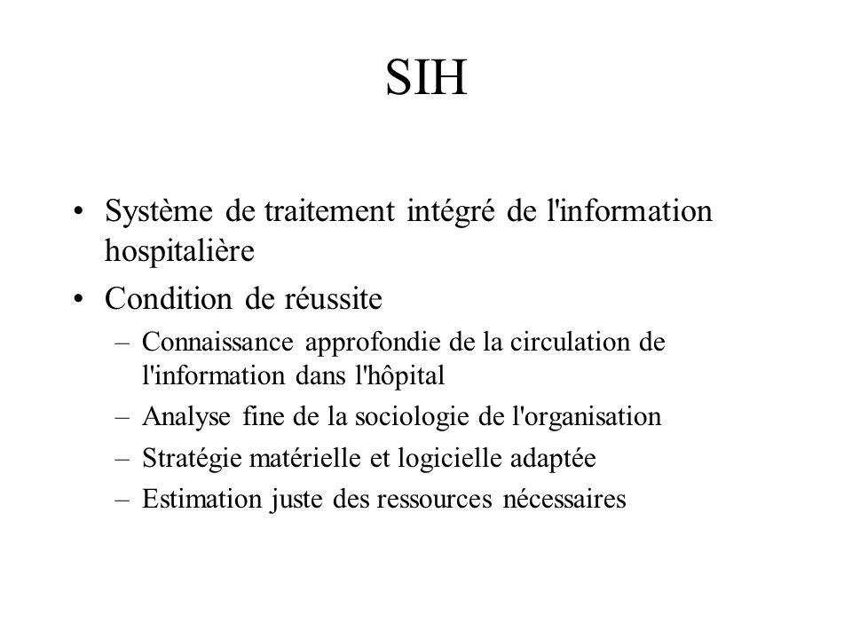 SIH Système de traitement intégré de l'information hospitalière Condition de réussite –Connaissance approfondie de la circulation de l'information dan