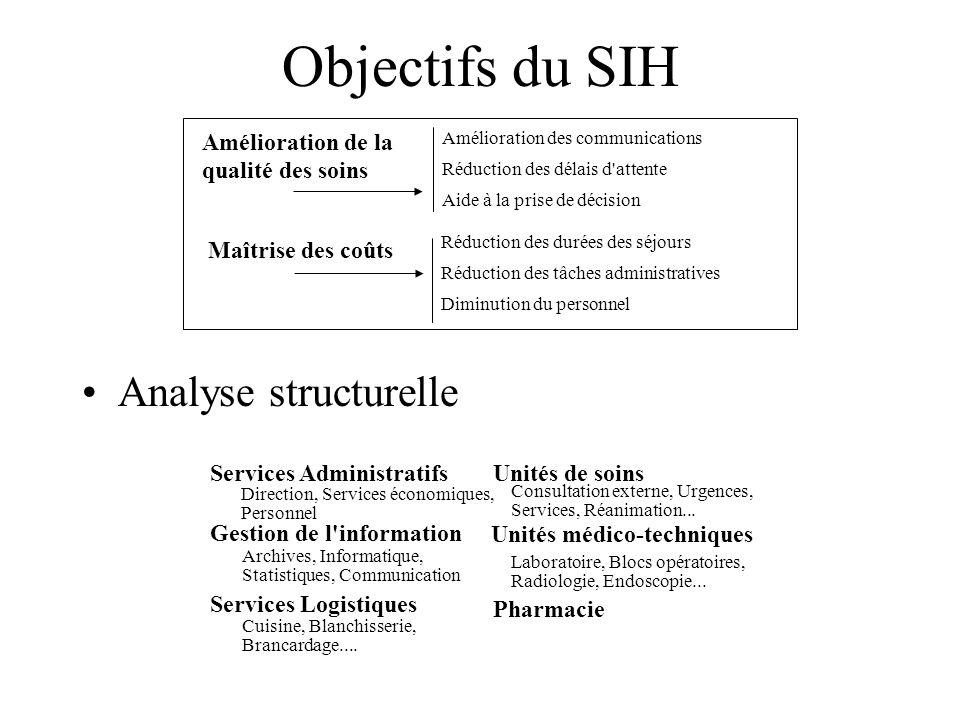 Objectifs du SIH Analyse structurelle Amélioration de la qualité des soins Maîtrise des coûts Amélioration des communications Réduction des délais d'a