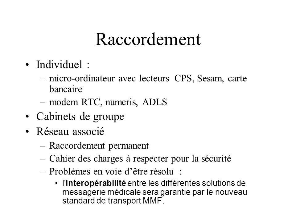 Raccordement Individuel : –micro-ordinateur avec lecteurs CPS, Sesam, carte bancaire –modem RTC, numeris, ADLS Cabinets de groupe Réseau associé –Racc