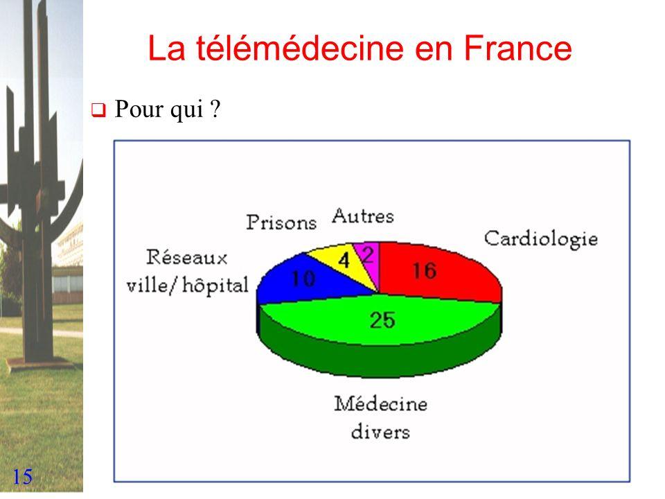 15 La télémédecine en France Pour qui ?