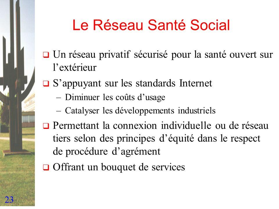 23 Le Réseau Santé Social Un réseau privatif sécurisé pour la santé ouvert sur lextérieur Sappuyant sur les standards Internet –Diminuer les coûts dus
