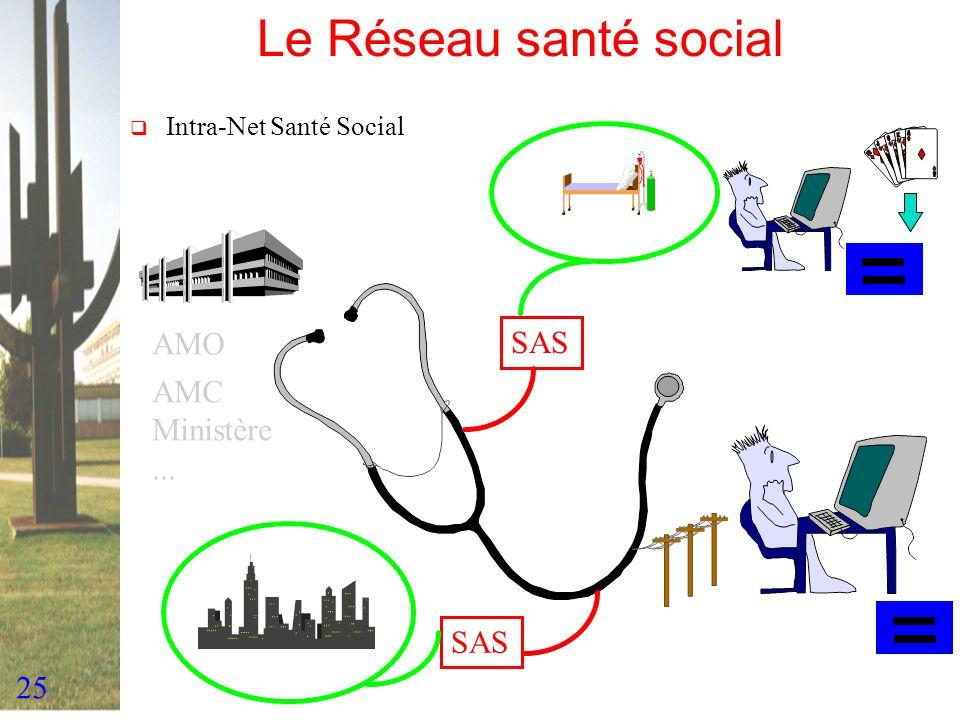 25 Le Réseau santé social Intra-Net Santé Social AMO AMC Ministère... SAS