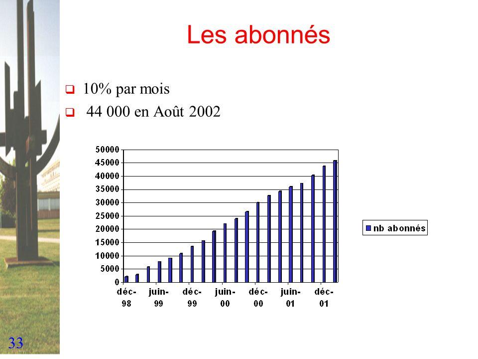33 Les abonnés 10% par mois 44 000 en Août 2002