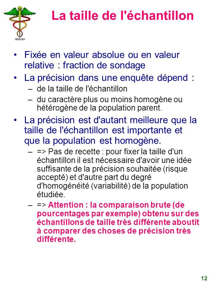 12 La taille de l'échantillon Fixée en valeur absolue ou en valeur relative : fraction de sondage La précision dans une enquête dépend : –de la taille
