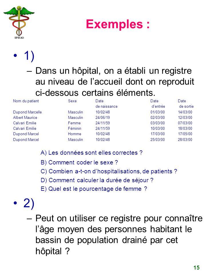 15 Exemples : 1) –Dans un hôpital, on a établi un registre au niveau de laccueil dont on reproduit ci-dessous certains éléments. Nom du patientSexeDat