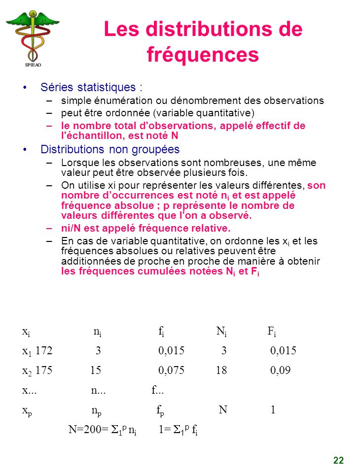 22 x i n i f i N i F i x 1 17230,01530,015 x 2 175150,075180,09 x... n...f... x p n p f p N1 N=200= p n i 1= 1 p f i Les distributions de fréquences S