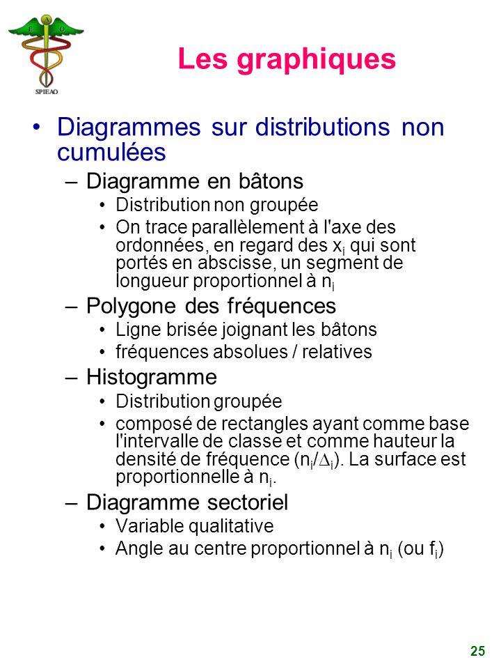 25 Les graphiques Diagrammes sur distributions non cumulées –Diagramme en bâtons Distribution non groupée On trace parallèlement à l'axe des ordonnées