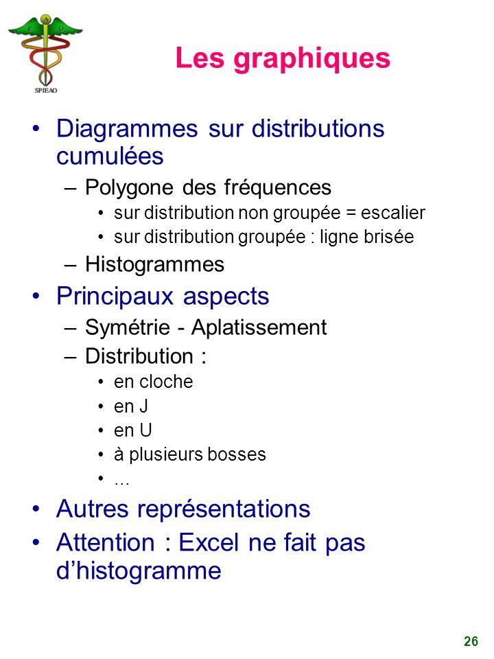 26 Les graphiques Diagrammes sur distributions cumulées –Polygone des fréquences sur distribution non groupée = escalier sur distribution groupée : li