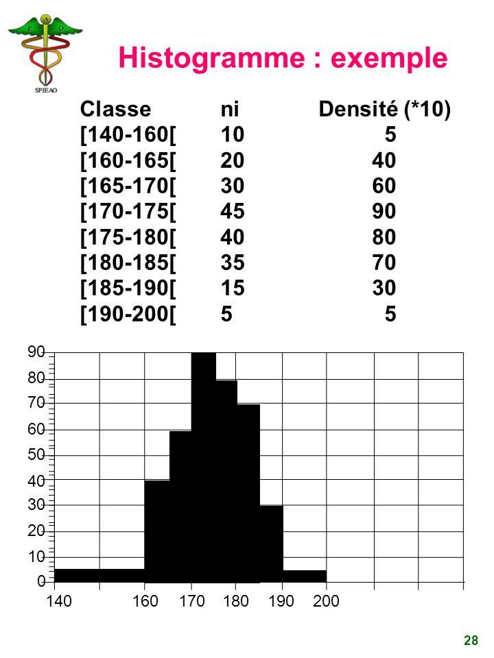 28 Histogramme : exemple Classeni Densité (*10) [140-160[105 [160-165[2040 [165-170[3060 [170-175[4590 [175-180[4080 [180-185[3570 [185-190[1530 [190-