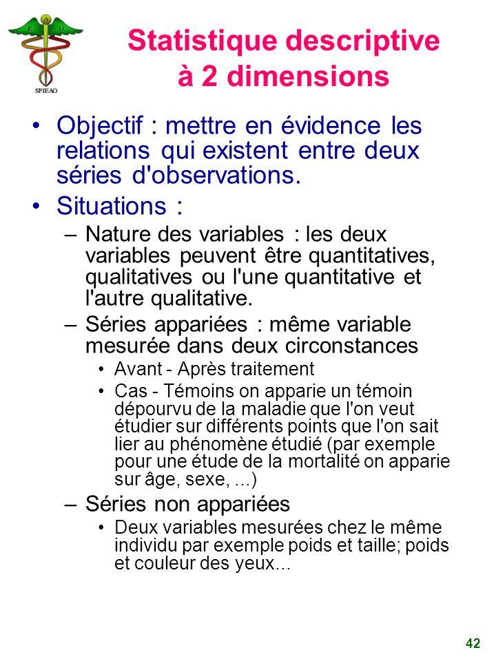42 Statistique descriptive à 2 dimensions Objectif : mettre en évidence les relations qui existent entre deux séries d'observations. Situations : –Nat