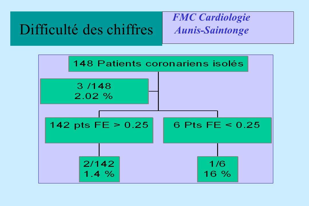Difficulté des chiffres FMC Cardiologie Aunis-Saintonge