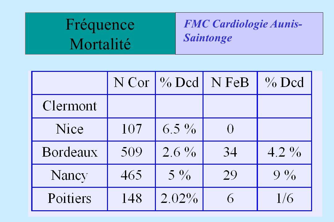 Fréquence Mortalité FMC Cardiologie Aunis- Saintonge