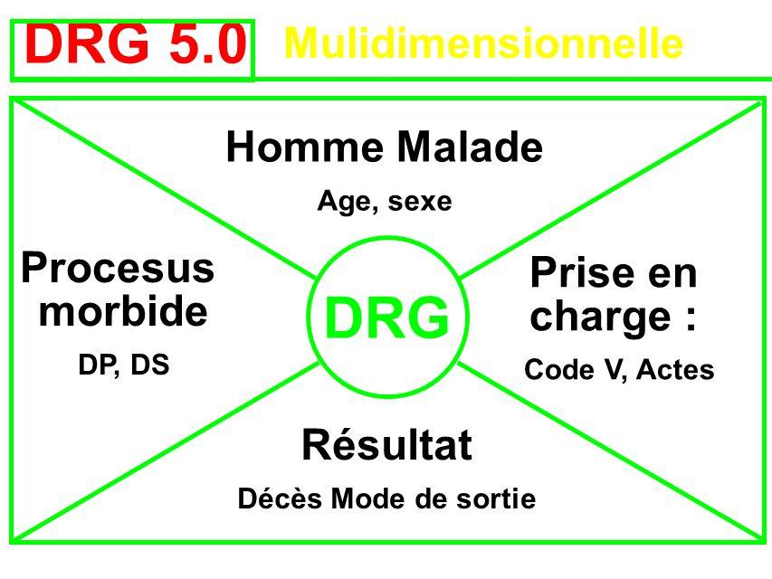 DRG 5.0 Mulidimensionnelle Homme Malade Age, sexe Prise en charge : Code V, Actes Procesus morbide DP, DS Résultat Décès Mode de sortie DRG