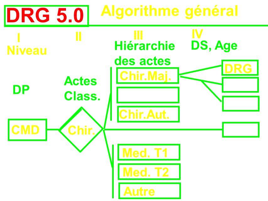 DRG 5.0 Algorithme général Niveau I II III IV DP CMD Chir. Chir.Maj. Chir.Aut. Med. T1 Med. T2 Autre Actes Class. Hiérarchie des actes DS, Age DRG