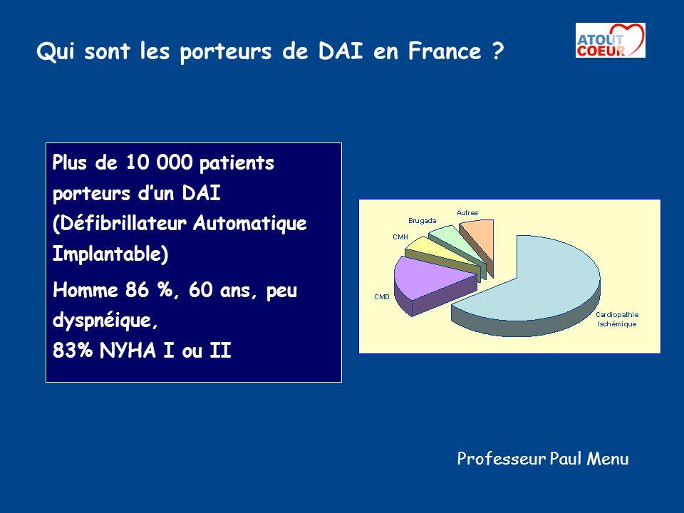 Qui sont les porteurs de DAI en France ? Plus de 10 000 patients porteurs dun DAI (Défibrillateur Automatique Implantable) Homme 86 %, 60 ans, peu dys