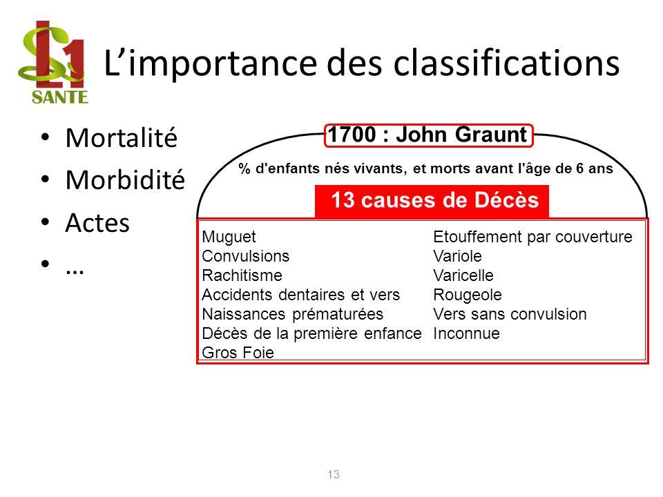 Limportance des classifications Mortalité Morbidité Actes … 13 1700 : John Graunt % d'enfants nés vivants, et morts avant l'âge de 6 ans Muguet Convul