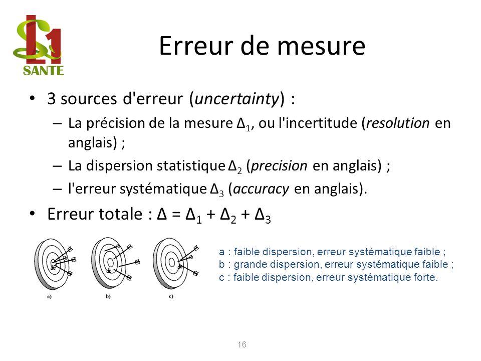 Erreur de mesure 3 sources d'erreur (uncertainty) : – La précision de la mesure Δ 1, ou l'incertitude (resolution en anglais) ; – La dispersion statis