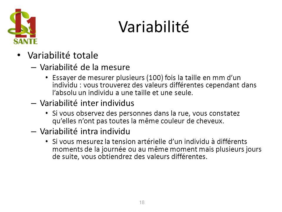 Variabilité Variabilité totale – Variabilité de la mesure Essayer de mesurer plusieurs (100) fois la taille en mm dun individu : vous trouverez des va