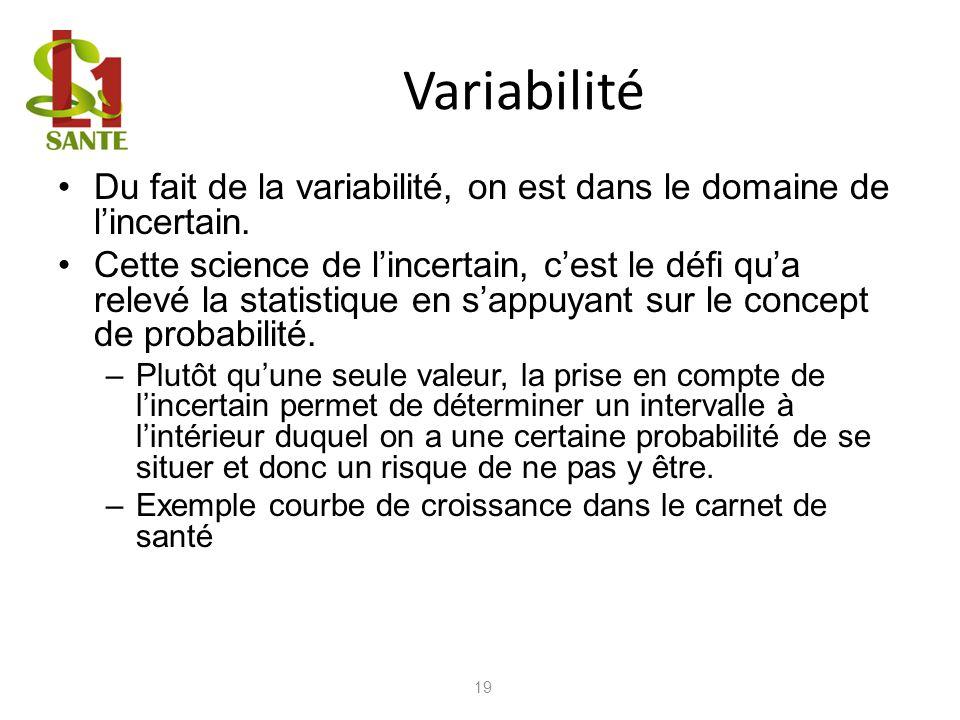 Variabilité Du fait de la variabilité, on est dans le domaine de lincertain. Cette science de lincertain, cest le défi qua relevé la statistique en sa