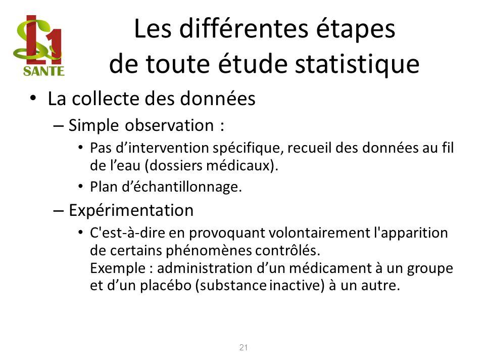 Les différentes étapes de toute étude statistique La collecte des données – Simple observation : Pas dintervention spécifique, recueil des données au
