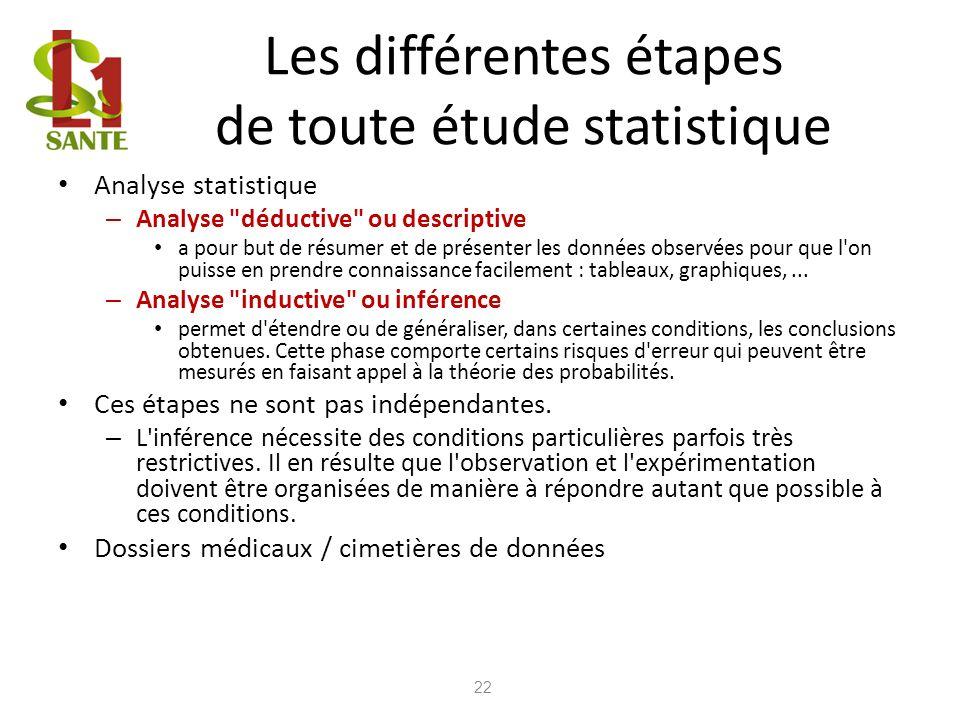 Les différentes étapes de toute étude statistique Analyse statistique – Analyse