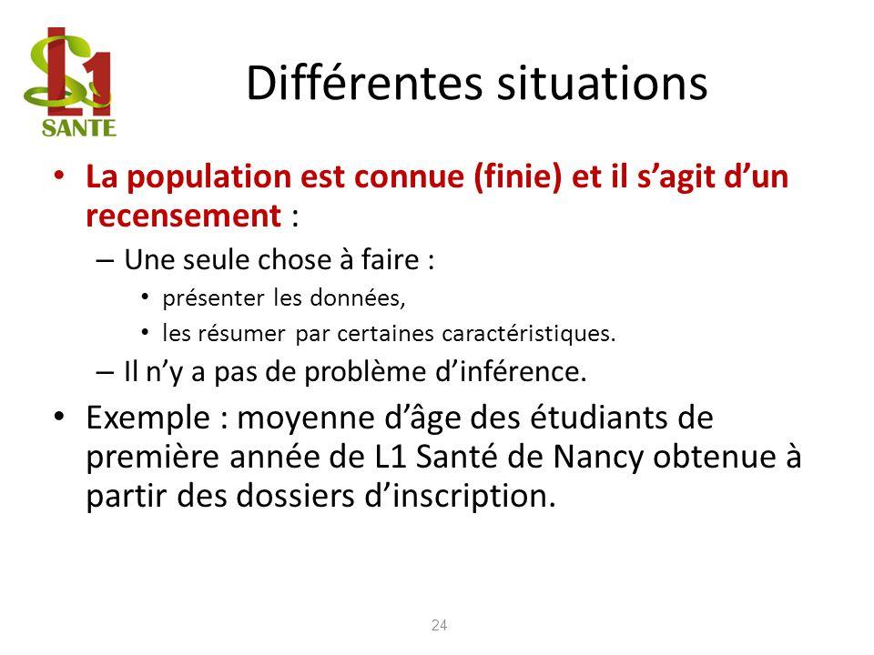 Différentes situations La population est connue (finie) et il sagit dun recensement : – Une seule chose à faire : présenter les données, les résumer p