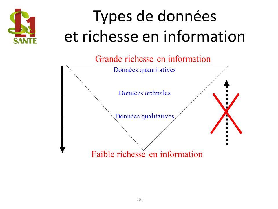 Types de données et richesse en information 39 Données quantitatives Données ordinales Données qualitatives Grande richesse en information Faible rich