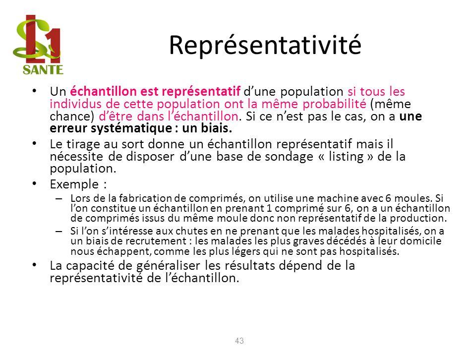 Représentativité 43 Un échantillon est représentatif dune population si tous les individus de cette population ont la même probabilité (même chance) d