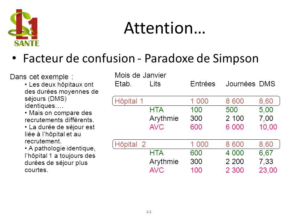 Attention… 44 Facteur de confusion - Paradoxe de Simpson Mois de Janvier Etab.LitsEntréesJournéesDMS Hôpital 11 0008 6008,60 HTA1005005,00 Arythmie300
