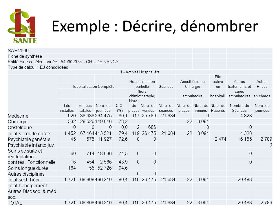Exemple : Décrire, dénombrer 5 SAE 2009 Fiche de synthèse Entité Finess sélectionnée : 540002078 - CHU DE NANCY Type de calcul : EJ consolidées 1 - Ac