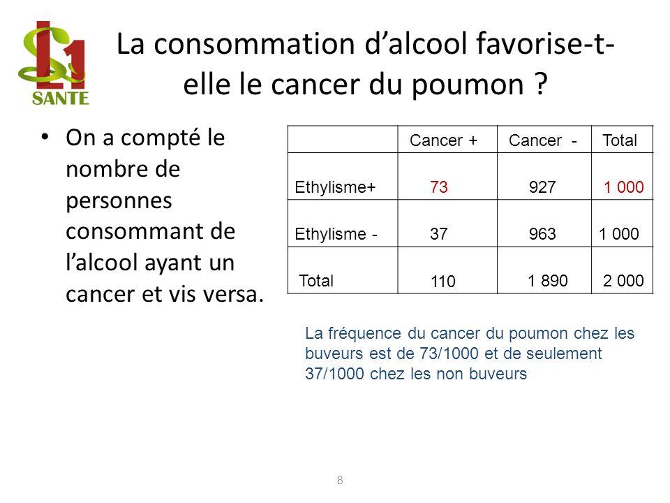 La consommation dalcool favorise-t- elle le cancer du poumon ? On a compté le nombre de personnes consommant de lalcool ayant un cancer et vis versa.
