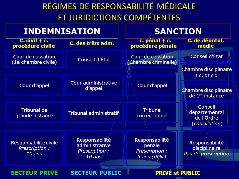 RÉGIMES DE RESPONSABILITÉ MÉDICALE ET JURIDICTIONS COMPÉTENTES INDEMNISATIONSANCTION Cour de cassation (1è chambre civile) Cour de cassation (Chambre
