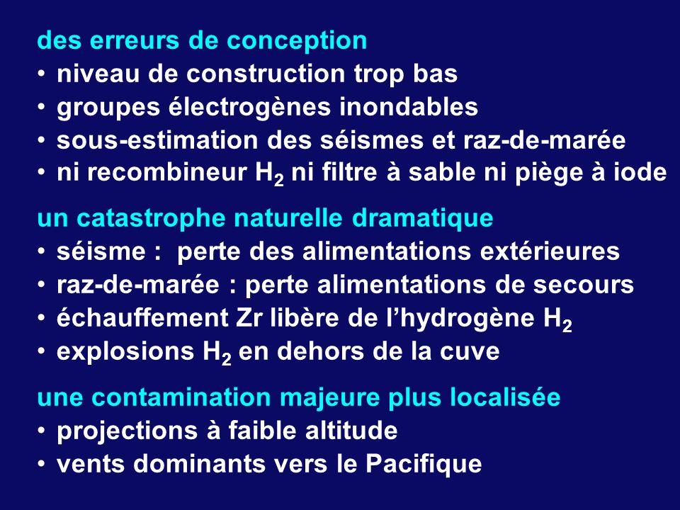 des erreurs de conception niveau de construction trop bas groupes électrogènes inondables sous-estimation des séismes et raz-de-marée ni recombineur H