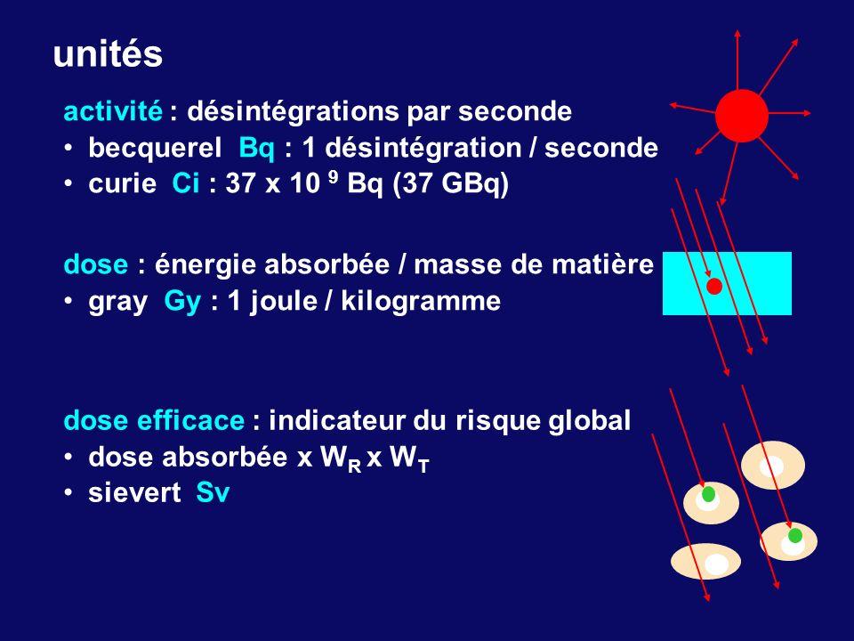 unités activité : désintégrations par seconde becquerel Bq : 1 désintégration / seconde curie Ci : 37 x 10 9 Bq (37 GBq) dose : énergie absorbée / mas