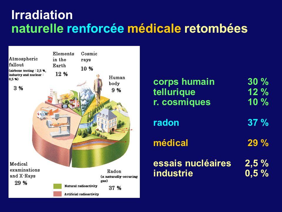 corps humain30 % tellurique12 % r. cosmiques10 % radon37 % médical29 % essais nucléaires2,5 % industrie0,5 % Irradiation naturelle renforcée médicale