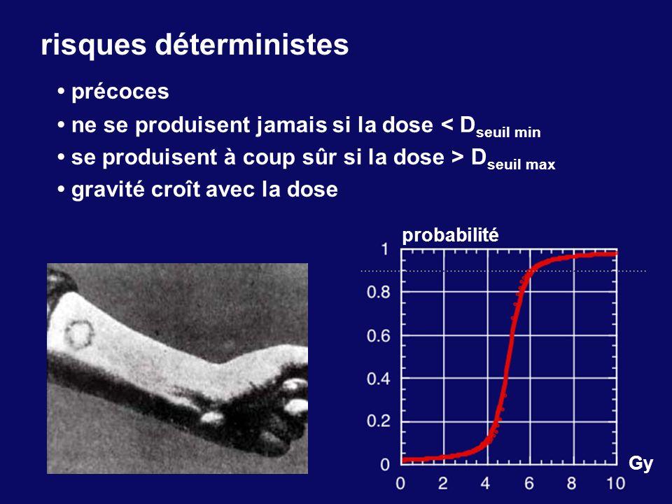 risques déterministes précoces ne se produisent jamais si la dose < D seuil min se produisent à coup sûr si la dose > D seuil max gravité croît avec l