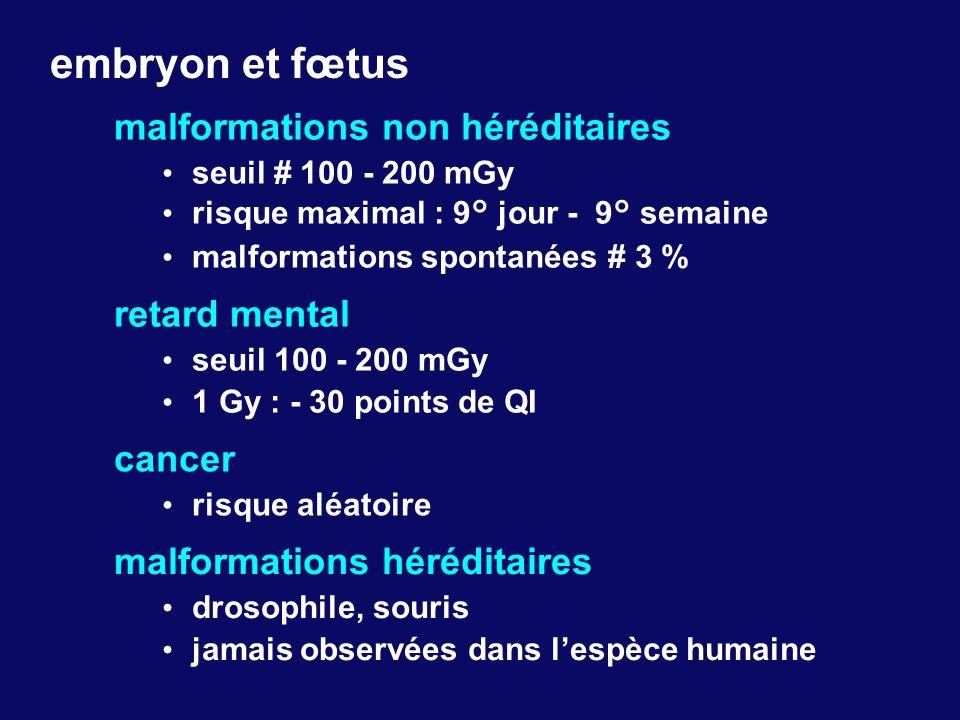 embryon et fœtus malformations non héréditaires seuil # 100 - 200 mGy risque maximal : 9° jour - 9° semaine malformations spontanées # 3 % retard ment
