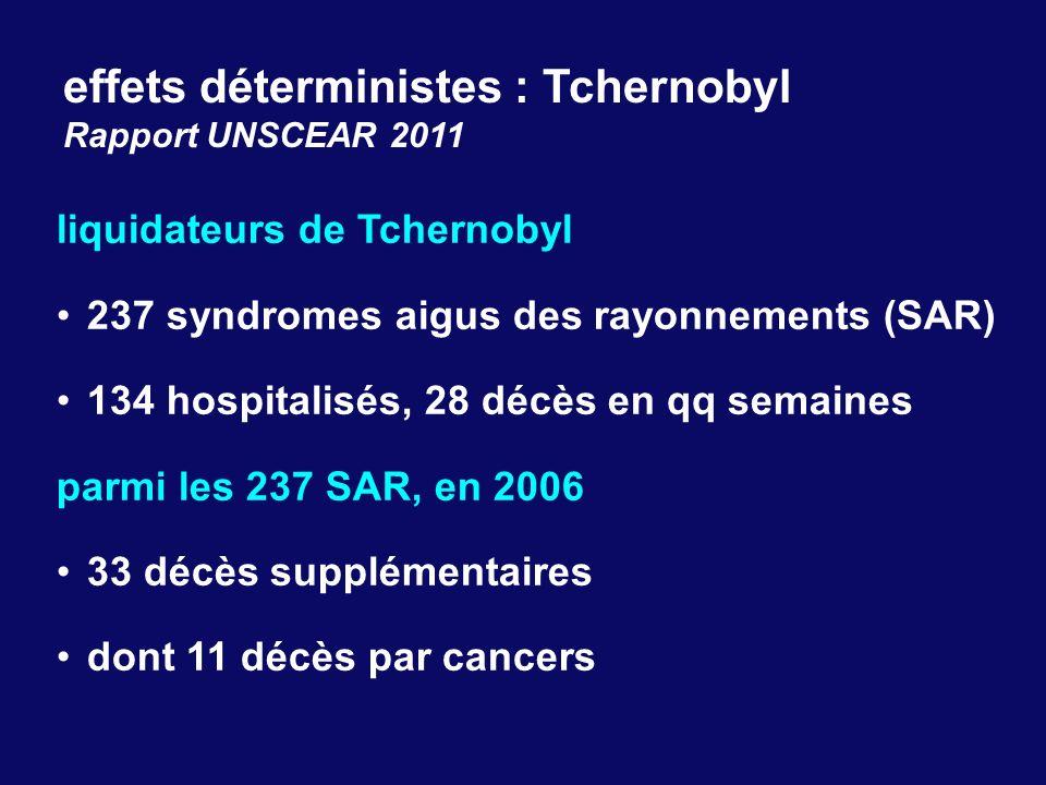 effets déterministes : Tchernobyl Rapport UNSCEAR 2011 liquidateurs de Tchernobyl 237 syndromes aigus des rayonnements (SAR) 134 hospitalisés, 28 décè