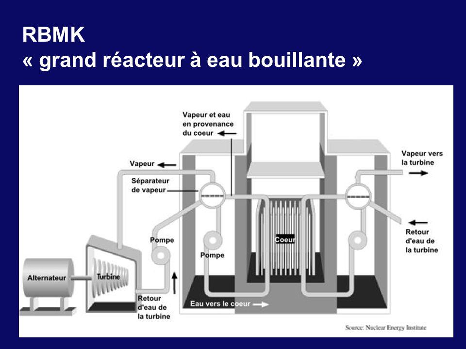 RBMK « grand réacteur à eau bouillante »