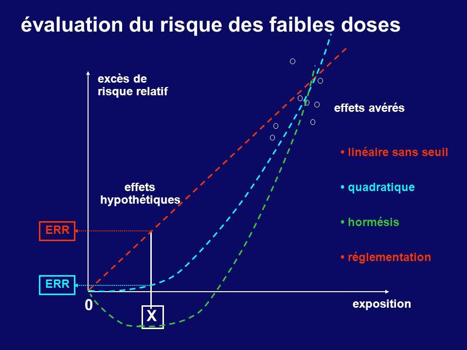 évaluation du risque des faibles doses excès de risque relatif exposition effets avérés 0 X ERR linéaire sans seuil effets hypothétiques ERR quadratiq