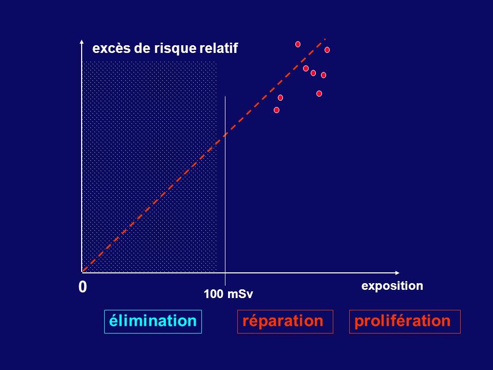 excès de risque relatif exposition 0 100 mSv éliminationréparationprolifération