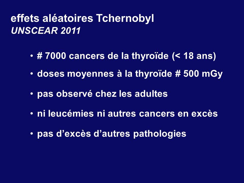 effets aléatoires Tchernobyl UNSCEAR 2011 # 7000 cancers de la thyroïde (< 18 ans) doses moyennes à la thyroïde # 500 mGy pas observé chez les adultes